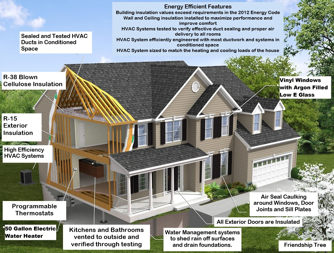 New Construction Homes Energy Efficiency Atlantic Builders