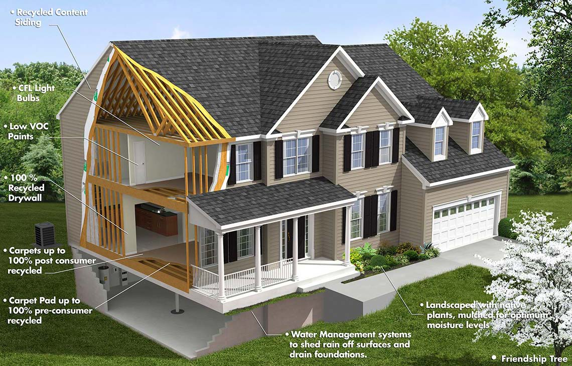 New Construction Homes Eco Friendly